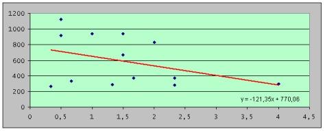 Figura 16: coefficiente di correlazione di Pearson rs tra numero medio di individui censiti di Picchio rosso maggiore (in ascissa) e quota media del transetto (ordinata)